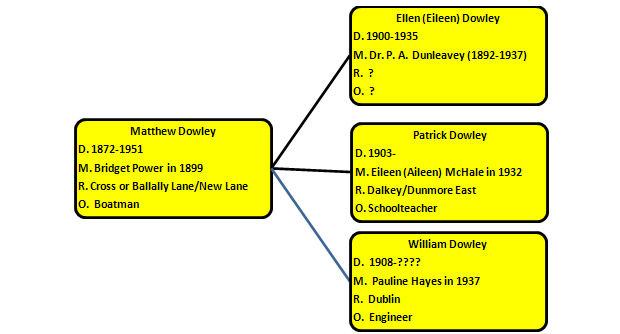 Descendants of Matthew Dowley