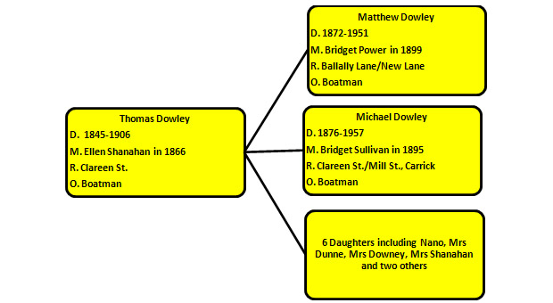 Descendants of Thomas Dowley