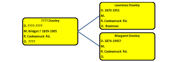 Descendents of an unknown Dowley Family