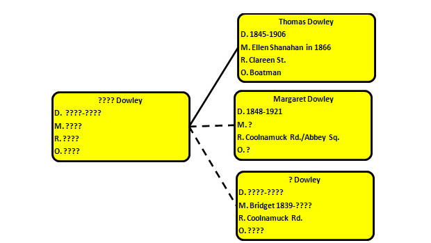 Possible relationship between initial Boatmen Dowleys