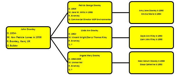 Descendents of John Dowley of Bromley, Kent, UK