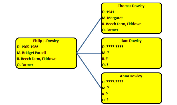 Descendents of Philip J. Dowley of Beech Farm