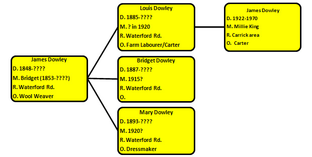 Descendents of James Dowley 1848-????
