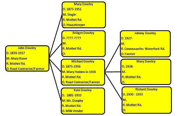 Descendants of John Dowley 1839-1917