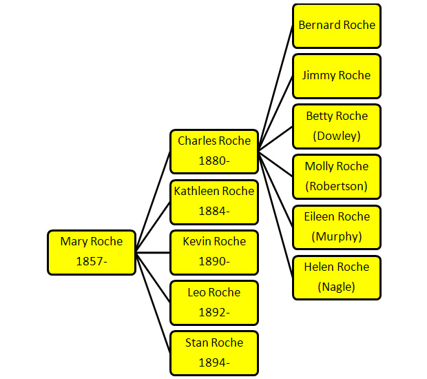 Roche Family Tree