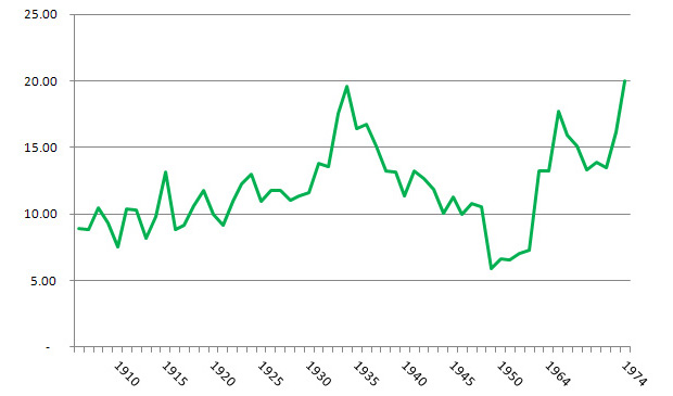 Fig. 4: % Gross Profit 1906-1974